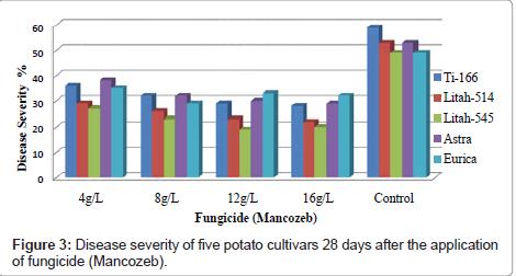 plant-pathology-microbiology-application-fungicide