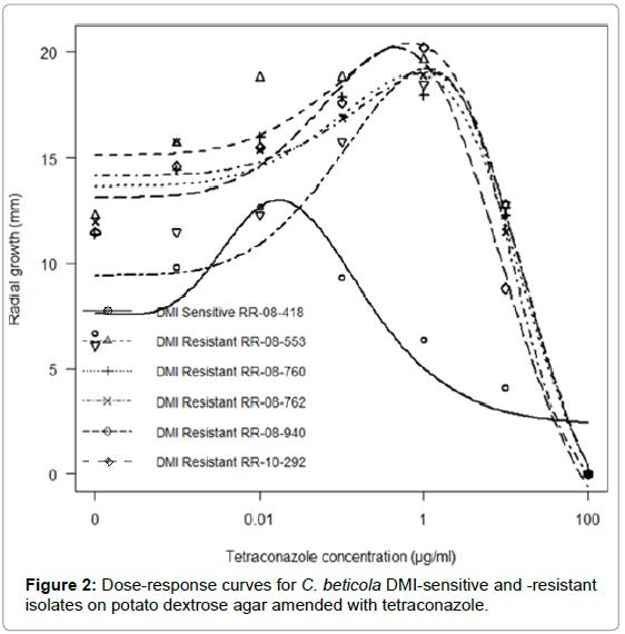 plant-pathology-microbiology-Dose-response-curves
