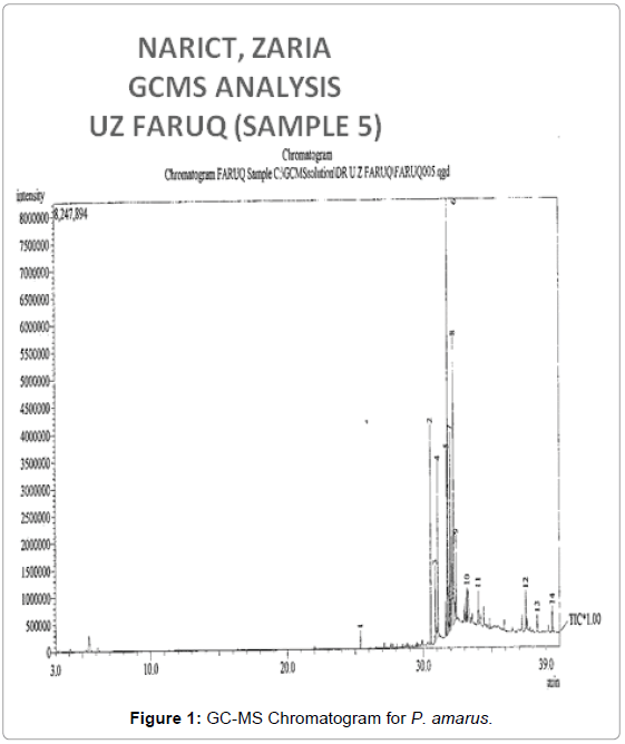 plant-pathology-microbiology-GC-MS-Chromatogram