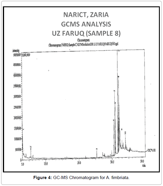 plant-pathology-microbiology-GC-MS-Chromatogram-fimbriata