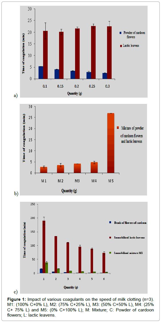 plant-pathology-microbiology-Impact-coagulants-clotting