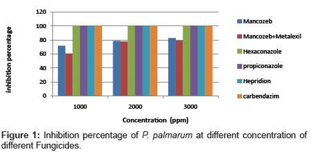 plant-pathology-microbiology-Inhibition-percentage