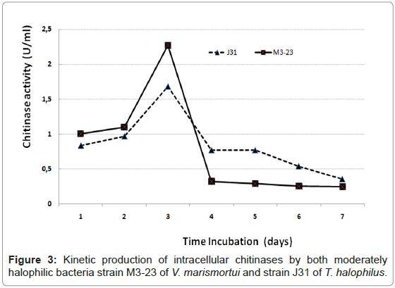 plant-pathology-microbiology-Kinetic-production-intracellular