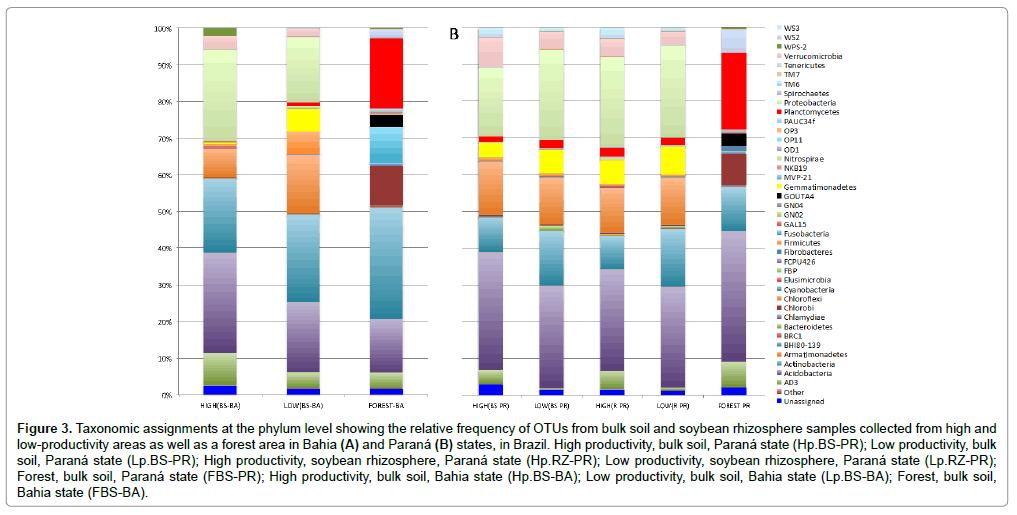 plant-pathology-microbiology-Taxonomic-assignments-phylum