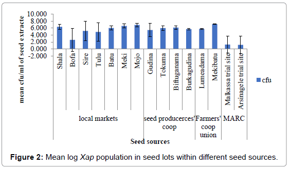 plant-pathology-microbiology-Xap-population