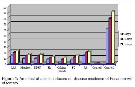 plant-pathology-microbiology-abiotic-inducers