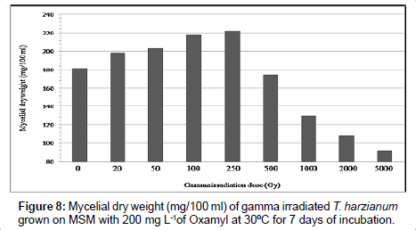 https://www.omicsonline.org/articles-images/plant-pathology-microbiology-gamma-irradiated-4-201-g008.png