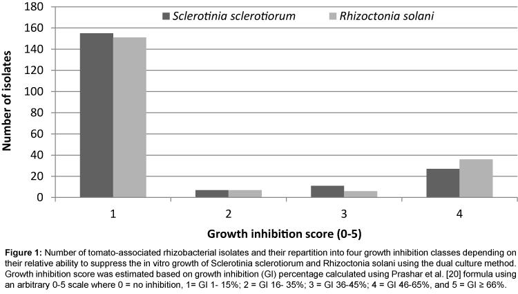 plant-pathology-microbiology-growth-inhibition