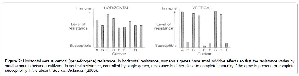 plant-pathology-microbiology-horizontal-resistance