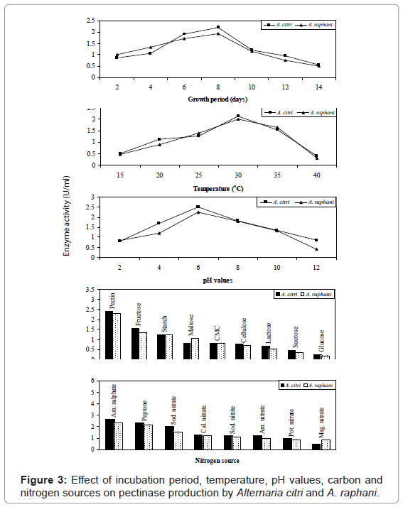 plant-pathology-microbiology-incubation-temperature-pectinase