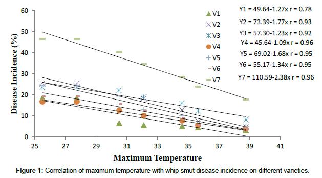 plant-pathology-microbiology-maximum-temperature