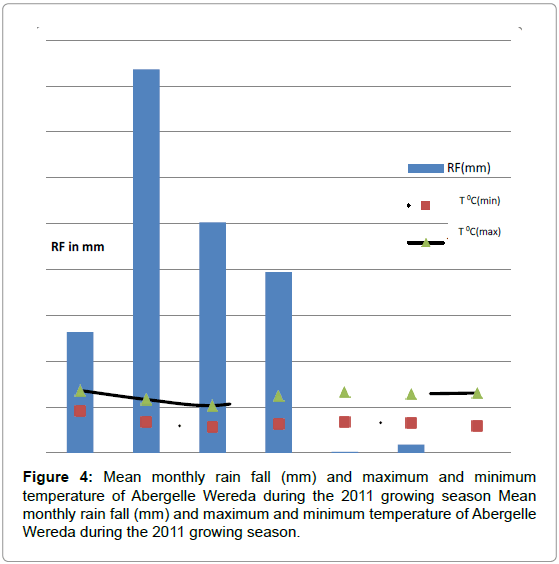 plant-pathology-microbiology-monthly-maximum-temperature