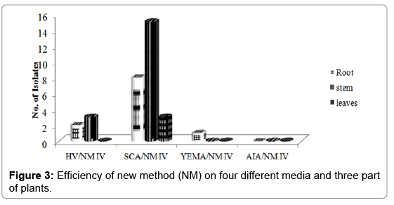 plant-pathology-microbiology-new-method