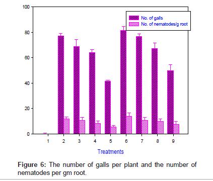 plant-pathology-microbiology-number-nematodes