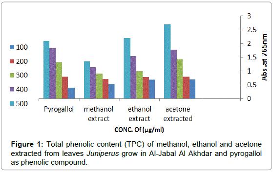 plant-pathology-microbiology-phenolic-methanol-ethanol
