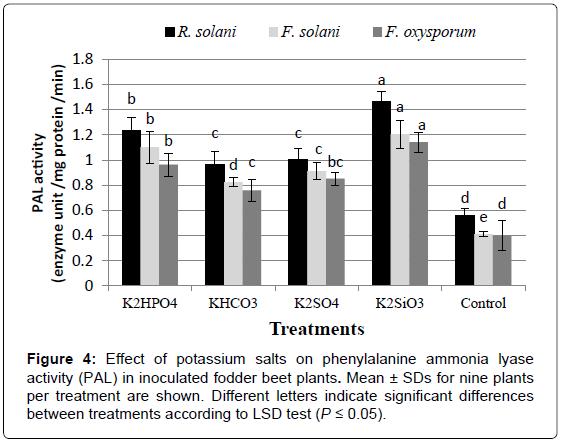 plant-pathology-microbiology-potassium-phenylalanine-ammonia