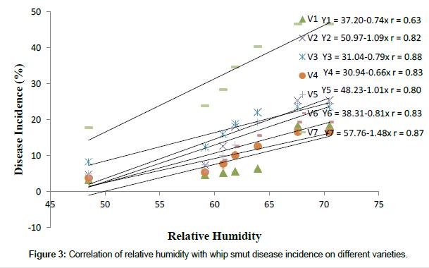 plant-pathology-microbiology-relative-humidity-whip
