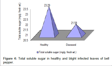 plant-pathology-microbiology-soluble-sugar