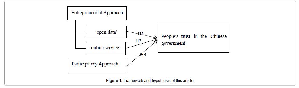 political-sciences-hypothesis