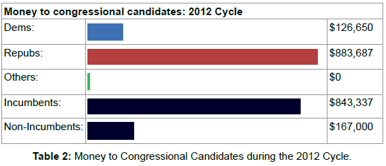 political-sciences-money-congressional-2012