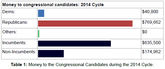 political-sciences-money-congressional-2014