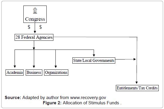 political-sciences-public-affairs-allocation-stimulus-funds