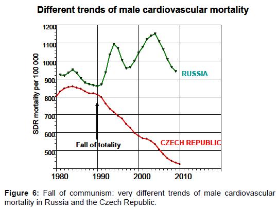 political-sciences-public-affairs-communism-cardiovascular-mortality
