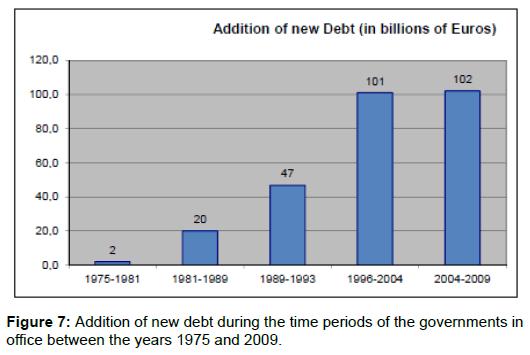 political-sciences-public-affairs-debt-time-governments