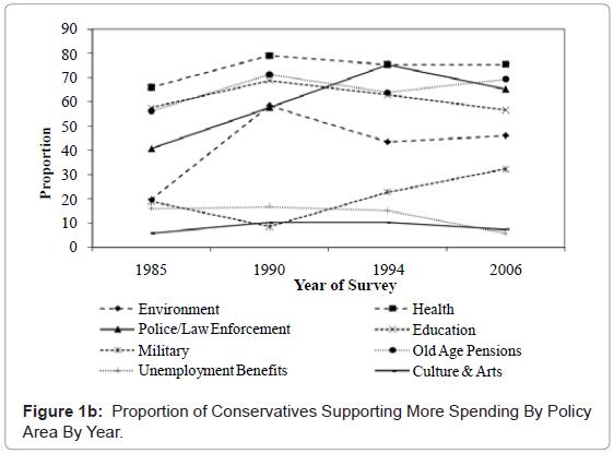 political-sciences-public-affairs-democrats-spending-area