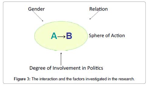 political-sciences-public-affairs-factors