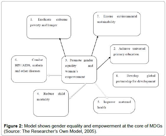 political-sciences-public-affairs-gender-equality-empowerment