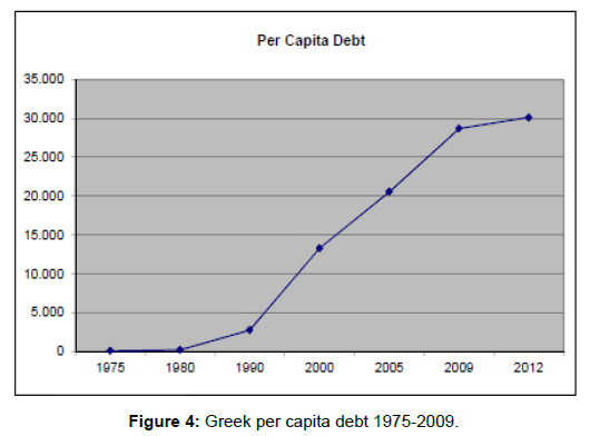 political-sciences-public-affairs-greek-capita-debt