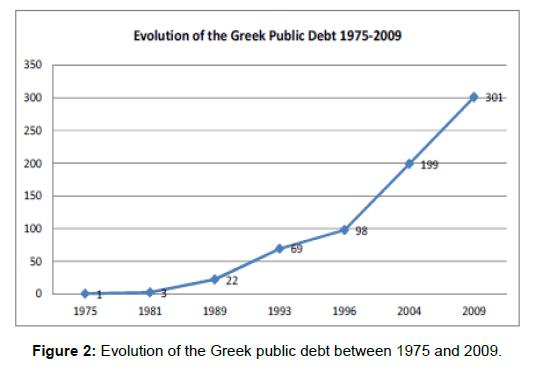 political-sciences-public-affairs-greek-public-debt
