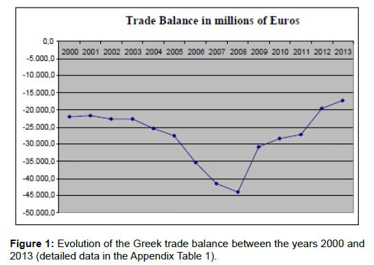 political-sciences-public-affairs-greek-trade-balance