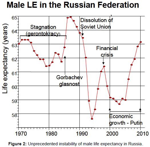 political-sciences-public-affairs-instability-male-expectancy