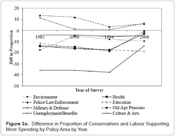 political-sciences-public-affairs-proportion-labour-supporting