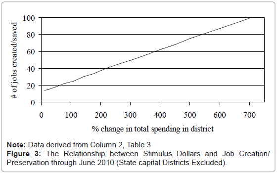 political-sciences-public-affairs-stimulus-dollars-creation
