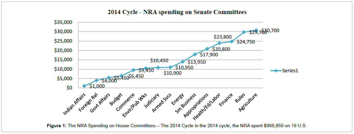 political-sciences-the-nra-spending