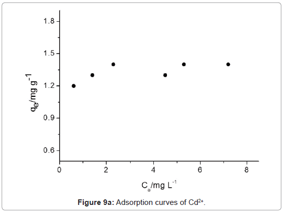 pollution-and-effects-Adsorption-curves