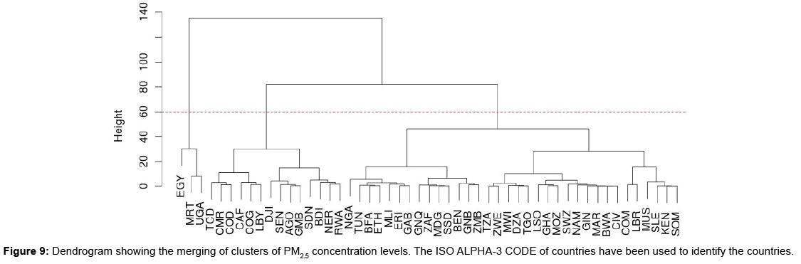 pollution-and-effects-Dendrogram-showing-merging-clusters