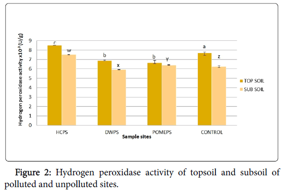 pollution-and-effects-Hydrogen-peroxidase-activity