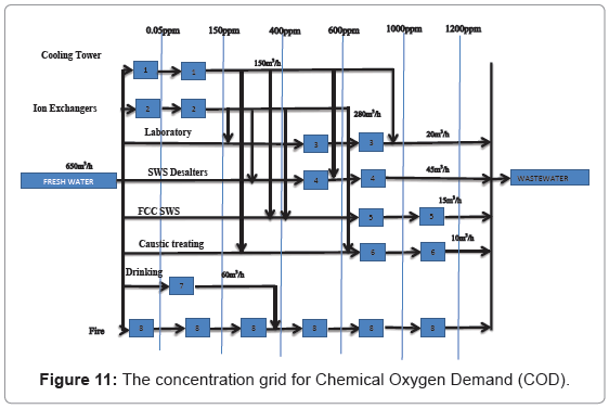 pollution-and-effects-Oxygen-Demand
