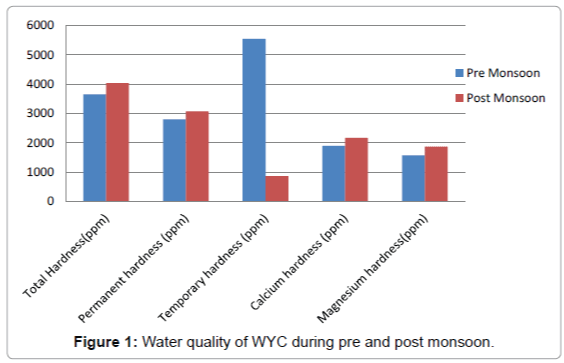pollution-and-effects-Water-quality-WYC