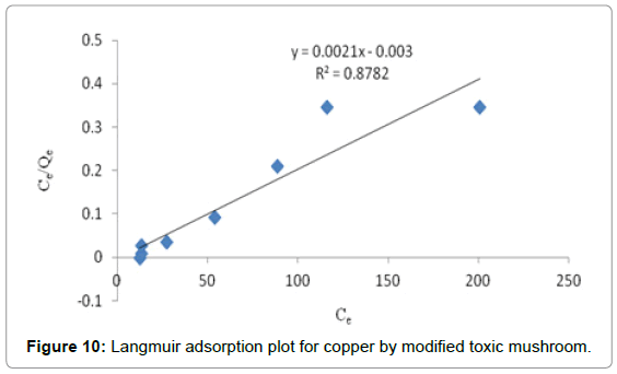 pollution-and-effects-adsorption-plot