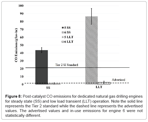 pollution-and-effects-gas-drilling-engines