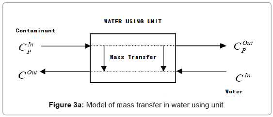 pollution-and-effects-mass-transfer