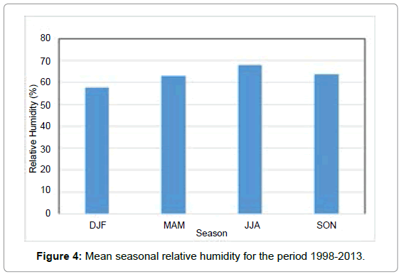 pollution-and-effects-relative-humidity