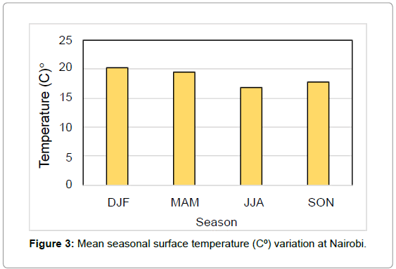 pollution-and-effects-surface-temperature
