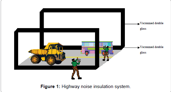 effects and control of noise pollution