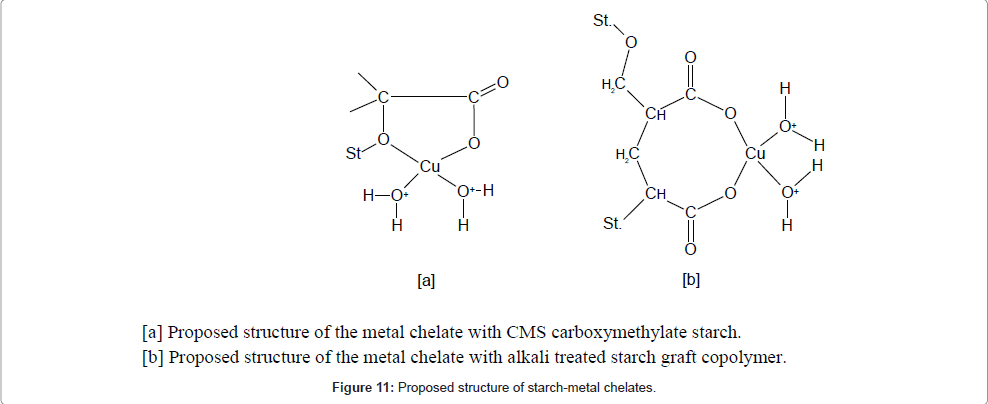 pollution-effects-starch-metal